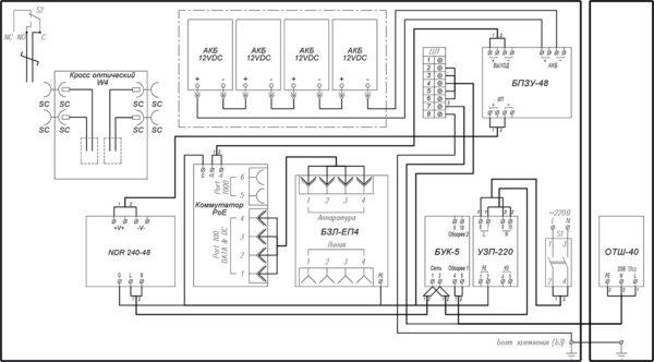 Всепогодный узел коммутации <br>ВУК-34-РоЕ+ Р2 У11 У71 16